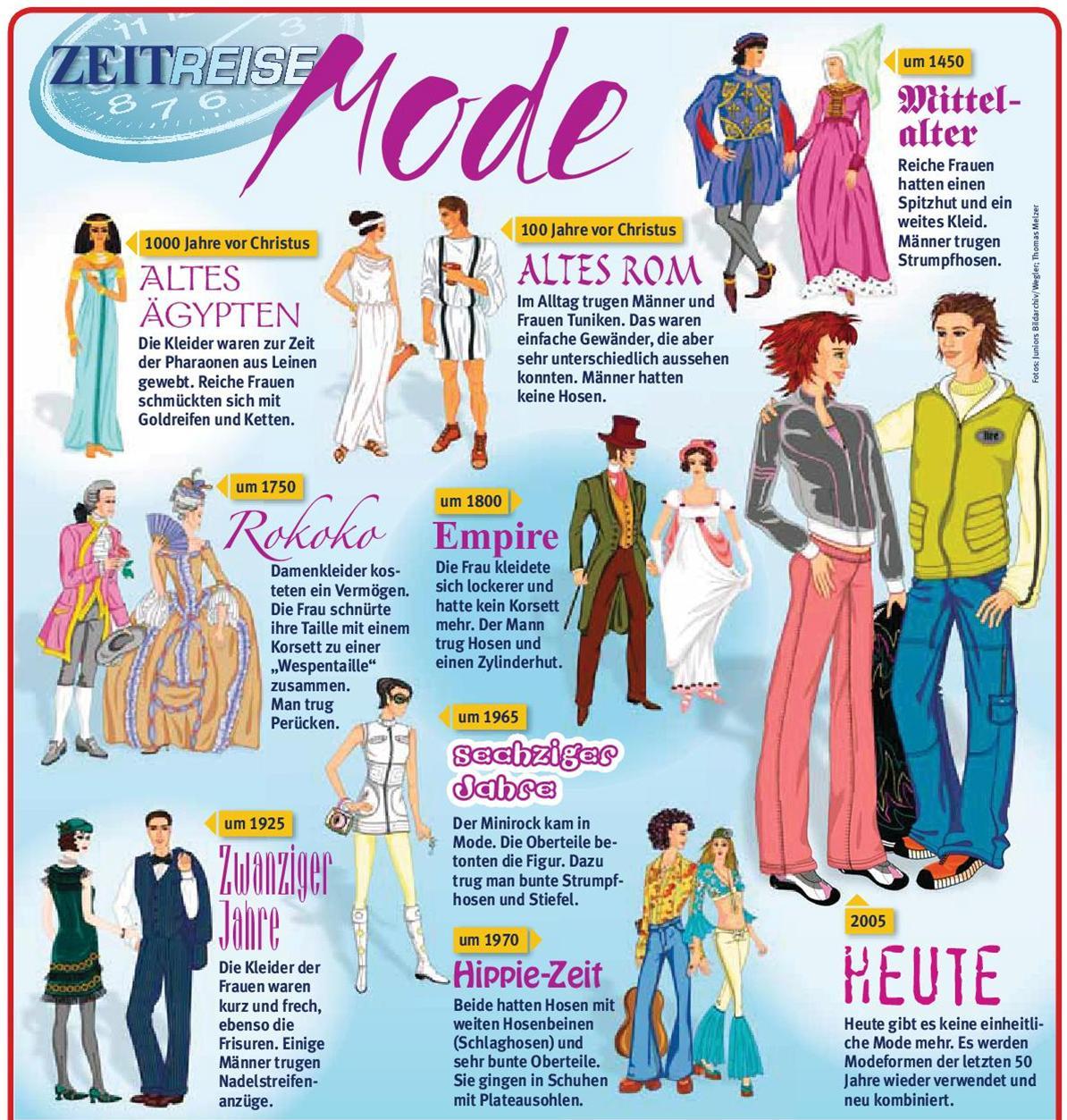 Die Mode Früher Und Heute Online übungen Von Claus Lenz Zum